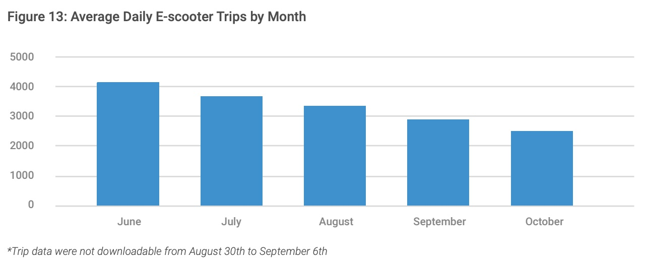 A breakdown of Chicago's scooter pilot, by the numbers