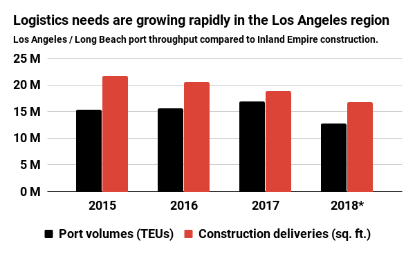 Logistics needs are growing rapidly in the Los Angeles region