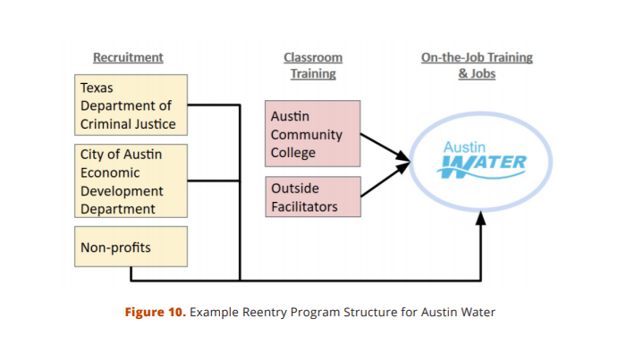 Austin water reentry program