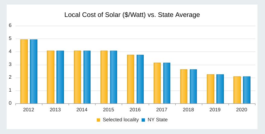 NY Solar Map