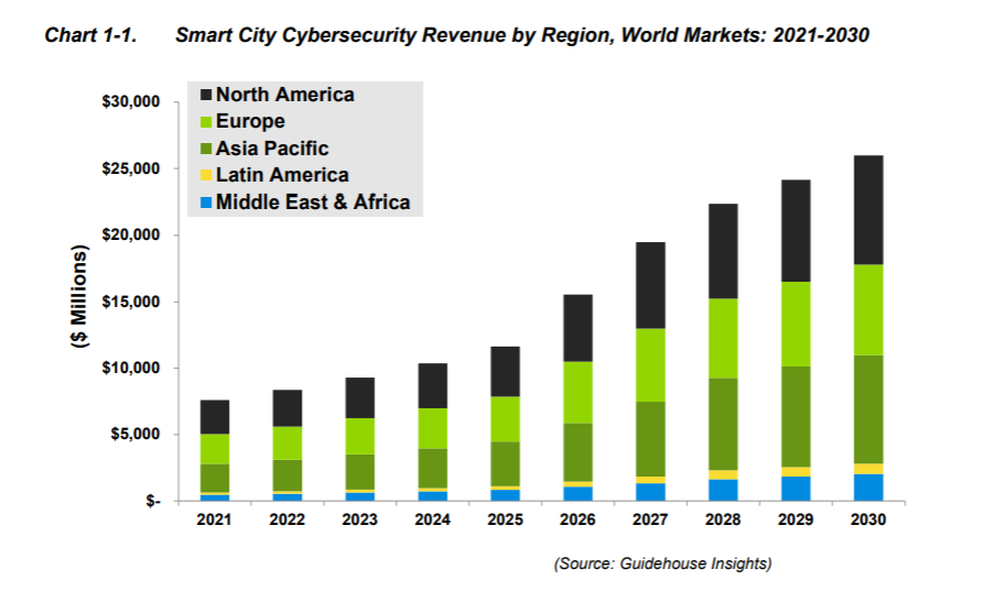 smart city cybersecurity report guidehouse insights