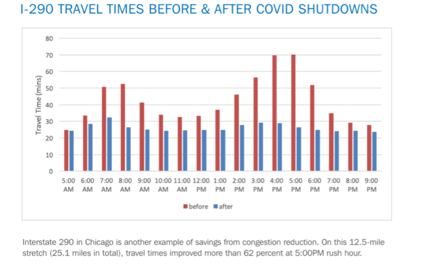 INRIX chicago congestion pandemic coronavirus speeds