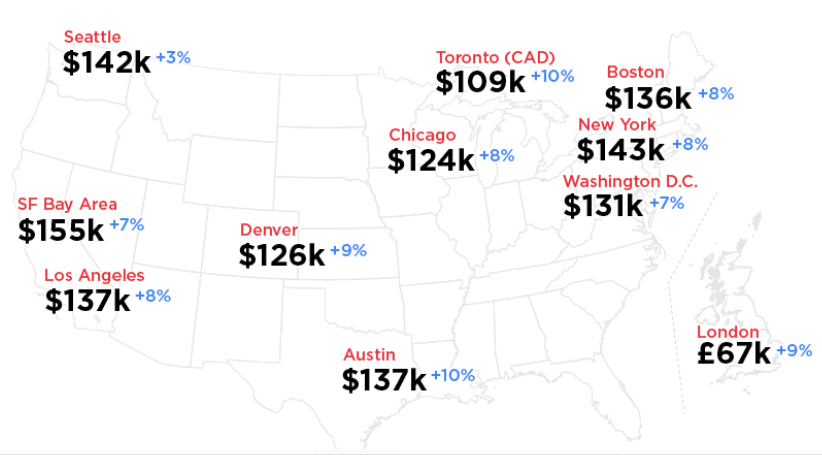 hired cities tech worker salary