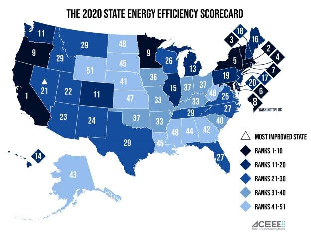 California tops ACEEE energy efficiency scorecard